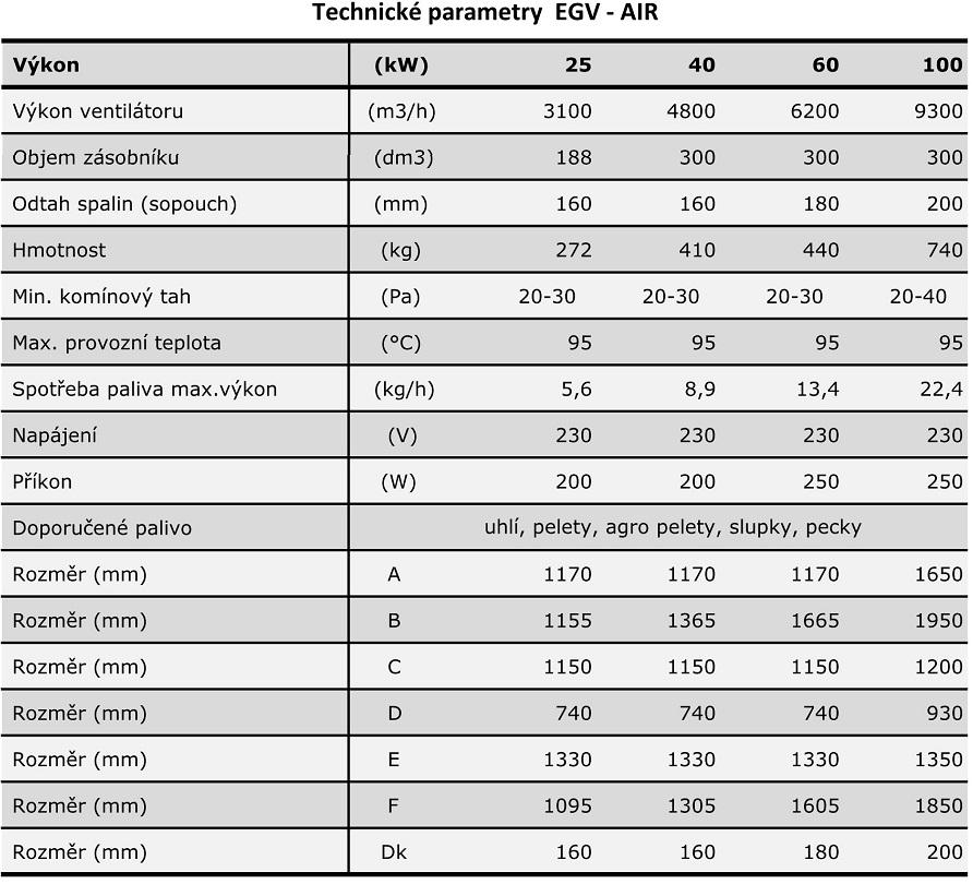 Tabulka parametrů EGV-AIR